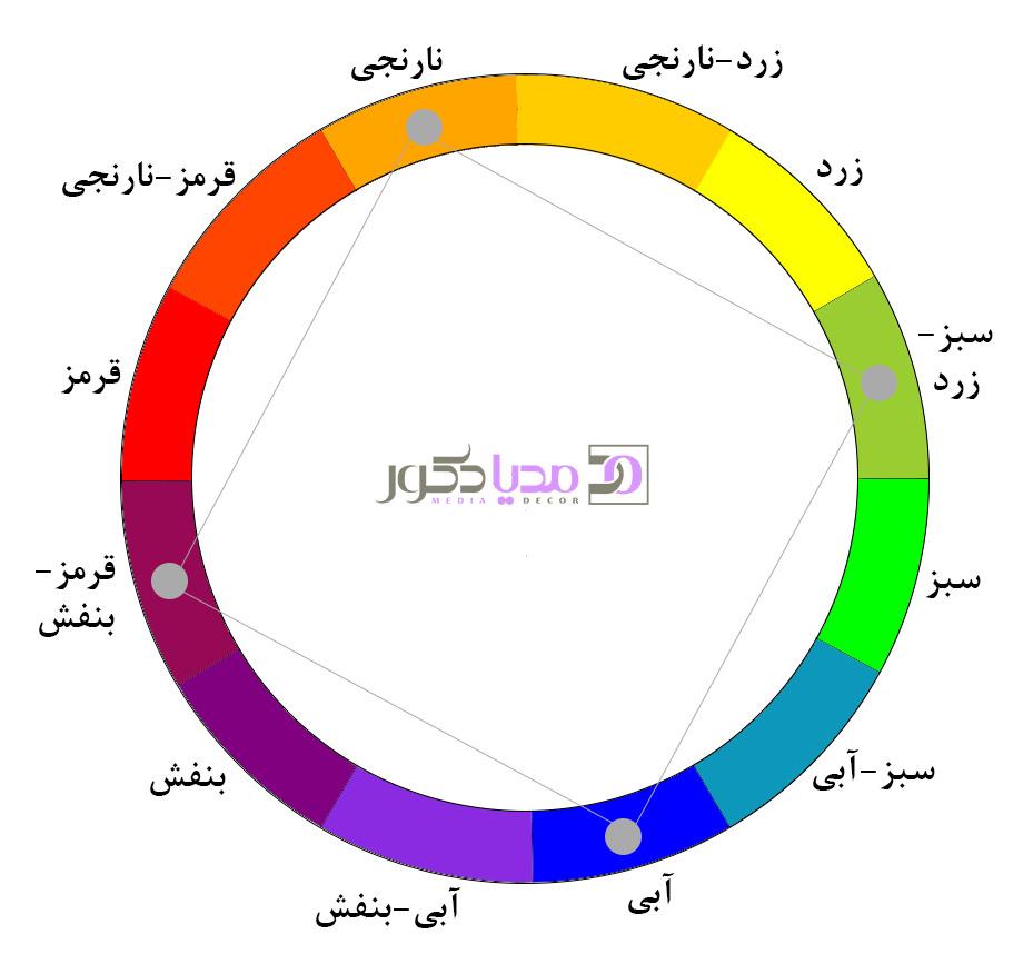ترکیب رنگی به روش مربعی