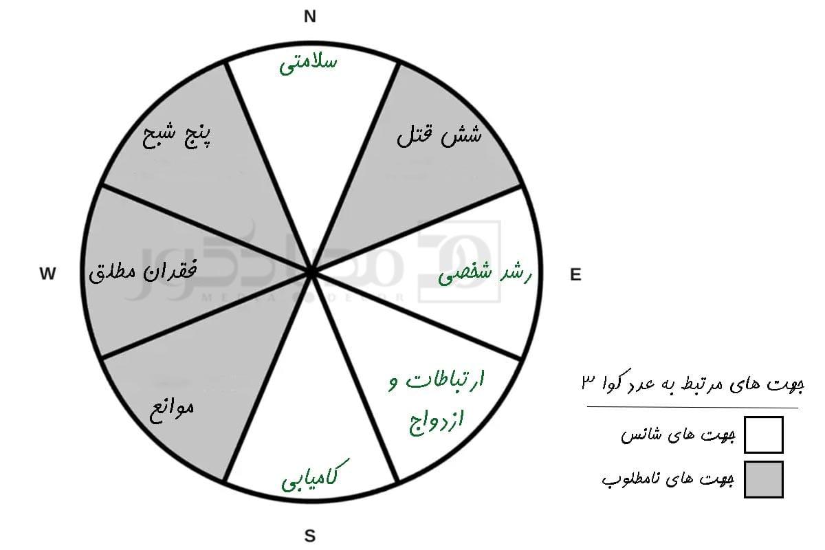 عدد کوا 3 و جهت های شانس مرتبط به آن