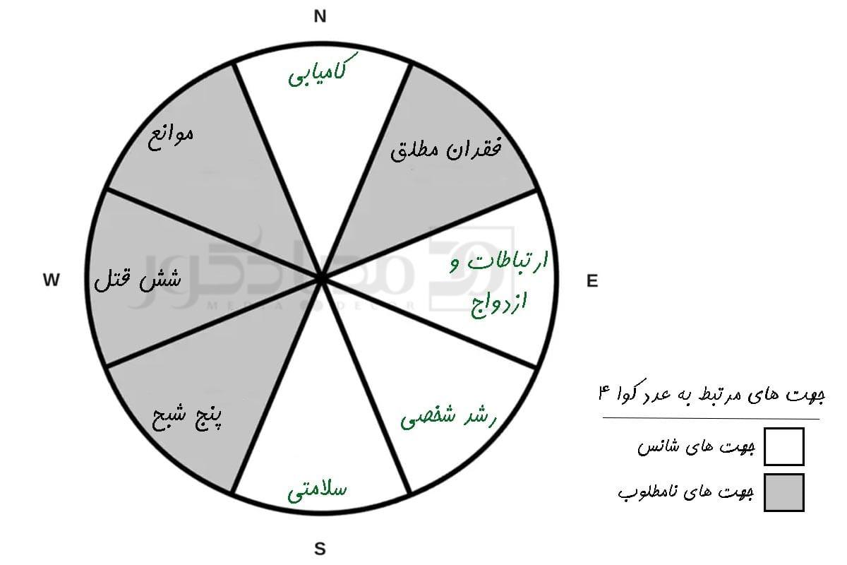 عدد کوا 4 و جهت های شانس مرتبط به آن