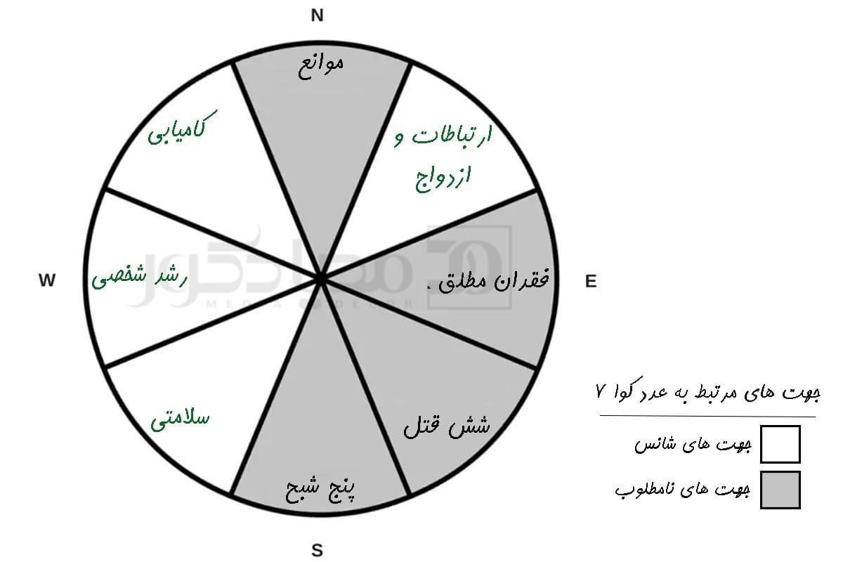 عدد کوا 7 و جهت های شانس مرتبط به آن