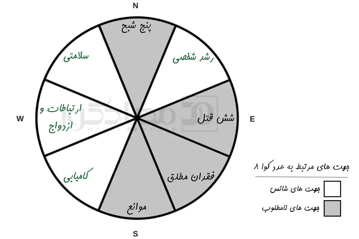 عدد کوا 8 و جهت های شانس مرتبط به آن
