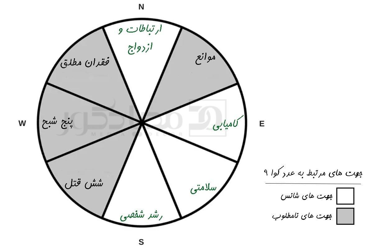 عدد کوا 9 و جهت های شانس مرتبط به آن