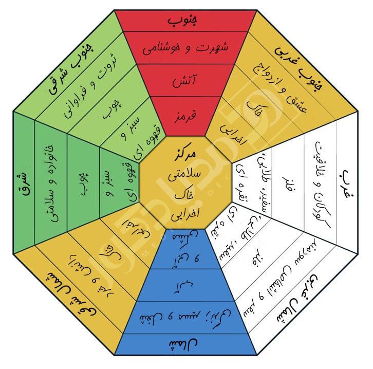 نقشه باگوا کلاسیک و سنتی هشت ضلعی